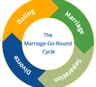 Out of the Frying Pan & Into the Fire: Get Off the Marriage-Go-Round