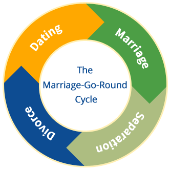 The Marriage-Go-Round Cycle